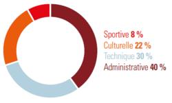 Sportive 8%, culturelle 22%, technique 30% et administrative 40%