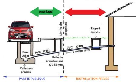 Schéma de raccordement d'une maison au réseau d'assainissement collectif public