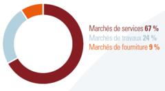 67% marchés de services, 24% marchés de travaux, 9% marchés de fourniture