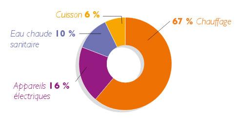 La consommation d'énergie dans les résidences principales